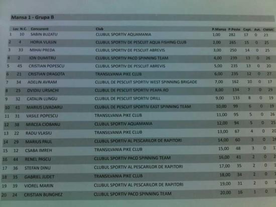 Rezultate Cupa WFT Bicaz, divizia Master, Ziua 1