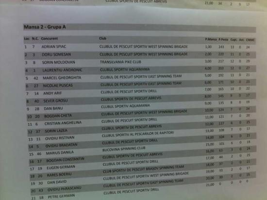 Rezultate Cupa WFT Bicaz, divizia Master, Ziua 2