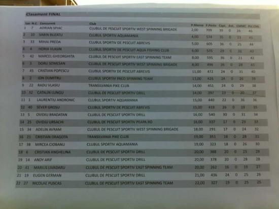 Rezultate finale Cupa WFT Bicaz, divizia Master