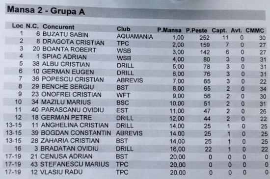Cupa Belis, Divizia Master, Grupa A, Mansa 2