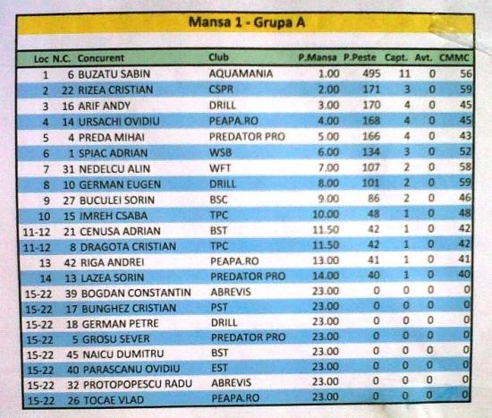 Mansa 1 - grupa A