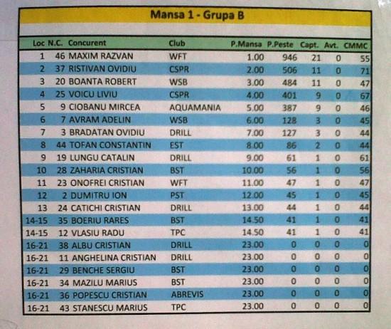 Mansa 1 - grupa B