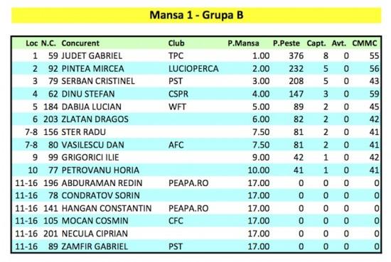 Mansa 1 - Grupa B. Cupa Valea Argovei 2, Divizia Open